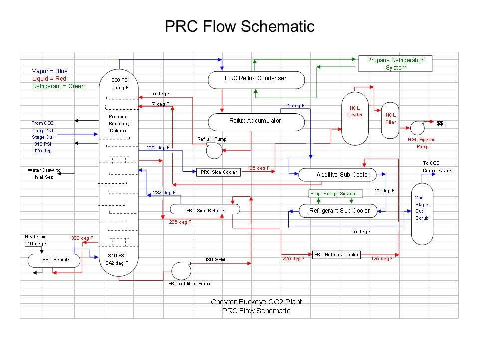 PRC Flow Schematic