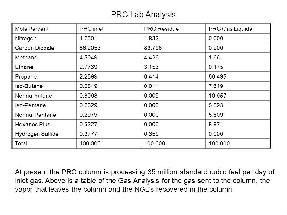 Mole PercentPRC inletPRC ResiduePRC Gas Liquids Nitrogen1.73011.8320.000 Carbon Dioxide86.205389.7960.200 Methane4.50494.4261.661 Ethane2.77393.1530.1