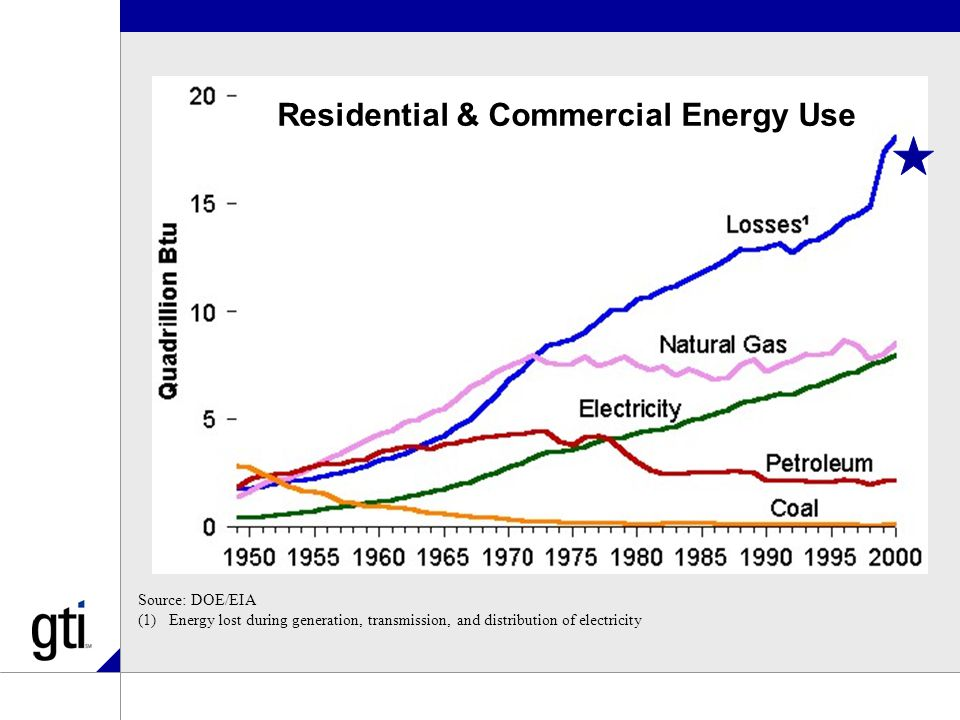 Long-Term Strategy: Renewable Natural Gas 15% reduction in CO2 emissions below 1990 levels Millions of metric tons