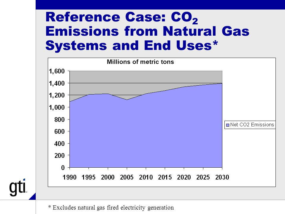 Near Term Approach >Displacement of electric-resistance-heating and oil based stationary applications >Displacement of lower-efficiency natural gas appliances >Goals: –Generate up to 4 quads per year of energy savings –Reduce CO 2 emissions by 300 million metric tons per year >This approach will lessen the increasing pressure to use natural gas for power generation as the growth in overall residential and commercial electricity use should be lower than current projections, and is less expensive than nuclear or CO 2 sequestration