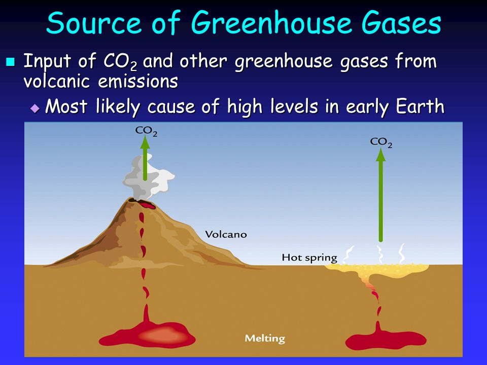 Source of Greenhouse Gases Input of CO 2 and other greenhouse gases from volcanic emissions Input of CO 2 and other greenhouse gases from volcanic emissions  Most likely cause of high levels in early Earth
