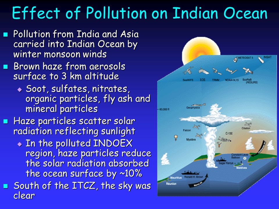 Effect of Pollution on Indian Ocean Pollution from India and Asia carried into Indian Ocean by winter monsoon winds Pollution from India and Asia carried into Indian Ocean by winter monsoon winds Brown haze from aerosols surface to 3 km altitude Brown haze from aerosols surface to 3 km altitude  Soot, sulfates, nitrates, organic particles, fly ash and mineral particles Haze particles scatter solar radiation reflecting sunlight Haze particles scatter solar radiation reflecting sunlight  In the polluted INDOEX region, haze particles reduce the solar radiation absorbed the ocean surface by ~10% South of the ITCZ, the sky was clear South of the ITCZ, the sky was clear