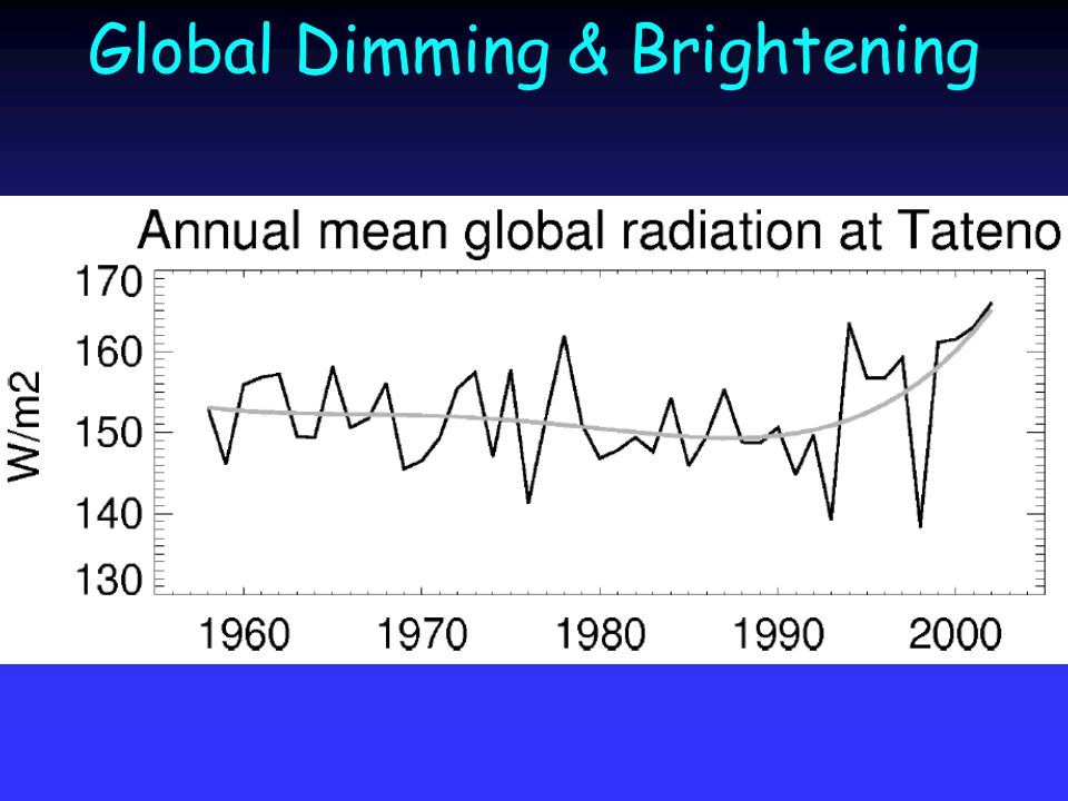 Global Dimming & Brightening