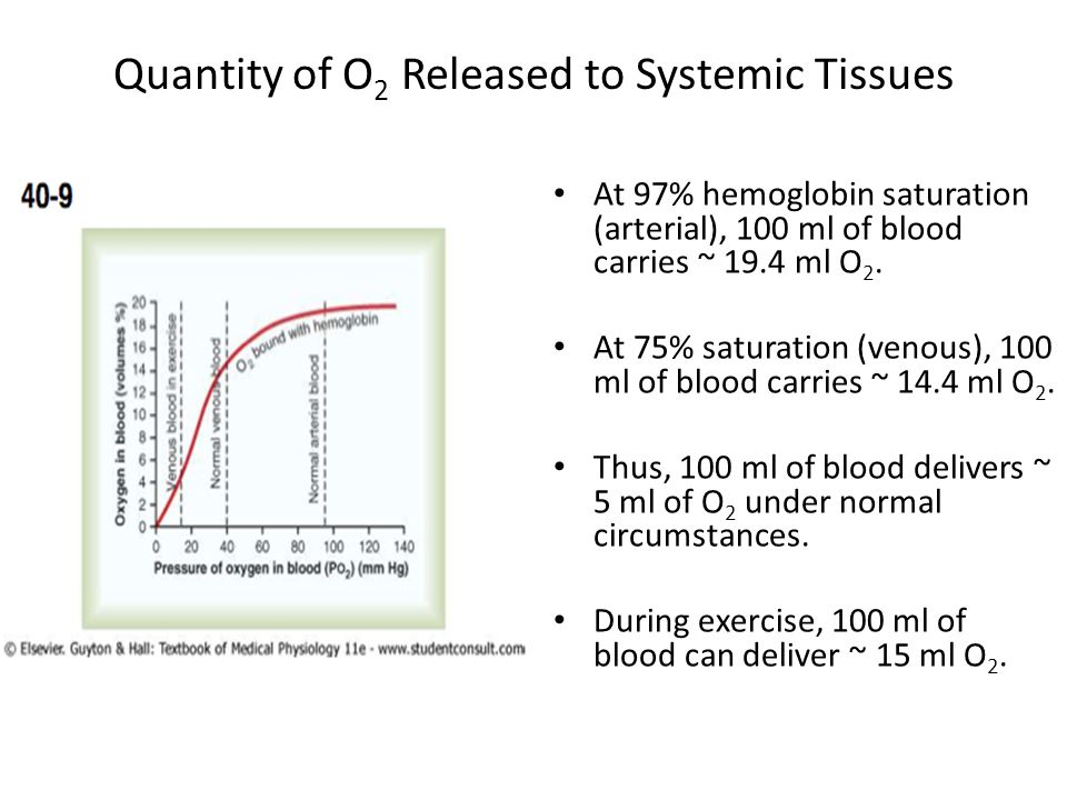 Quantity of O 2 Released to Systemic Tissues At 97% hemoglobin saturation (arterial), 100 ml of blood carries ~ 19.4 ml O 2.