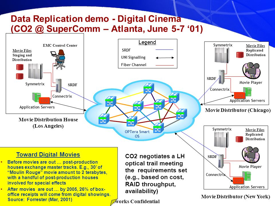 Nortel Networks Confidential Application Servers Connectrix Symmetrix SRDF Movie Files Replicated Distribution Movie Player CO2 OPTera Smart OS Application Servers Connectrix Symmetrix Data Replication demo - Digital Cinema (CO2 @ SuperComm – Atlanta, June 5-7 '01) EMC Control Center Movie Distribution House (Los Angeles) SRDF Movie Files Staging and Distribution Legend SRDF UNI Signalling Fiber Channel CO2 Application Servers Connectrix Symmetrix SRDF Movie Files Replicated Distribution Movie Player CO2 Movie Distributor (New York) Movie Distributor (Chicago) Before movies are out … post-production houses exchange master tracks.