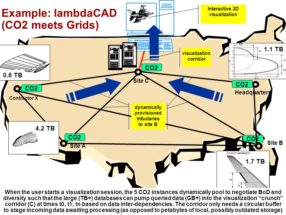 Nortel Networks Confidential Example: lambdaCAD (CO2 meets Grids) visualization corridor Interactive 3D visualization 0.8 TB 1.7 TB 1.1 TB CO2 LambdaCAD —The 5 CO2 instances dynamically pool to negotiate BoD and diversity such that the various terabyte-scale datasets are all guarantee to start flowing into the visualization corridor (B) at the same time.