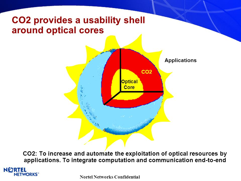 Nortel Networks Confidential CO2 provides a usability shell around optical cores Optical Core CO2 Applications CO2: To increase and automate the explo