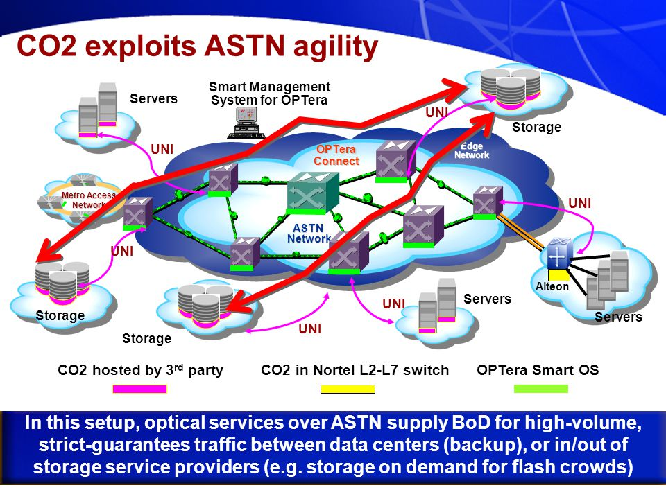 Nortel Networks Confidential CO2 exploits ASTN agility ASTN Network Network EdgeNetwork Metro Access Network Servers Storage Servers Alteon UNI CO2 hosted by 3 rd party OPTera Connect OPTera Smart OS Smart Management System for OPTera UNI Storage UNI Servers CO2 in Nortel L2-L7 switch In this setup, optical services over ASTN supply BoD for high-volume, strict-guarantees traffic between data centers (backup), or in/out of storage service providers (e.g.