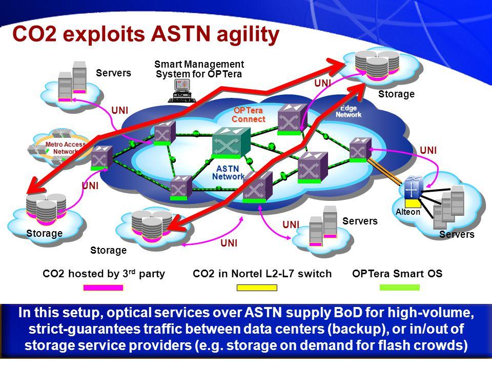 Nortel Networks Confidential CO2 exploits ASTN agility ASTN Network Network EdgeNetwork Metro Access Network Servers Storage Servers Alteon UNI CO2 ho