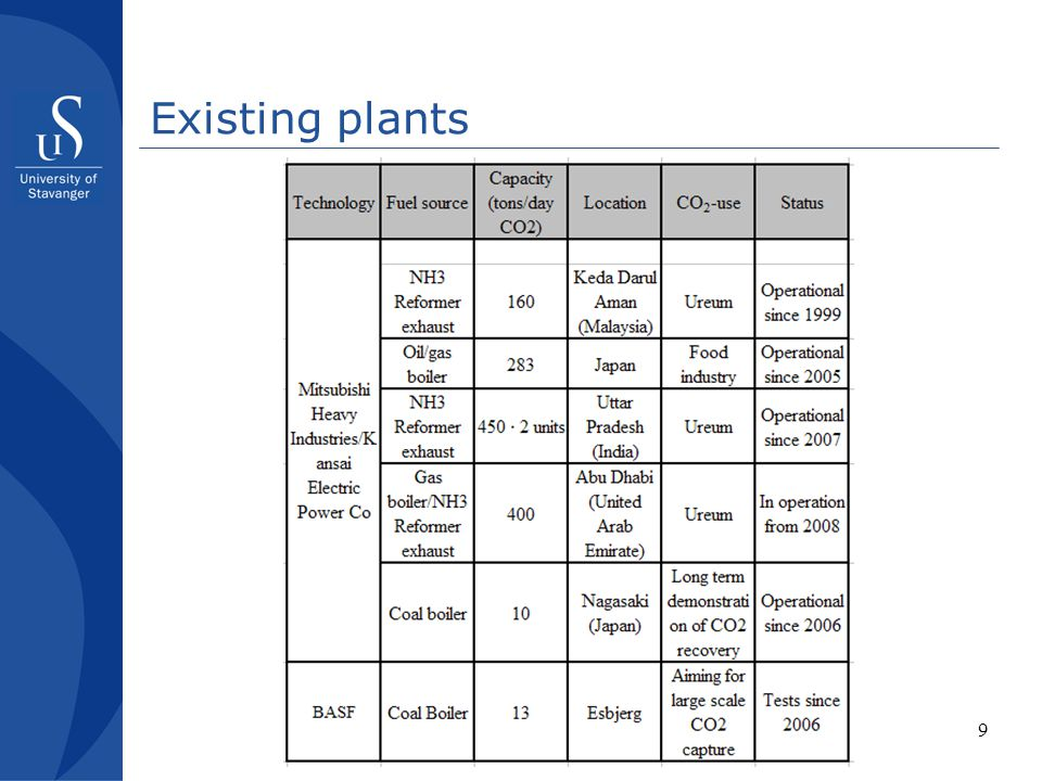 10 Pilot plants