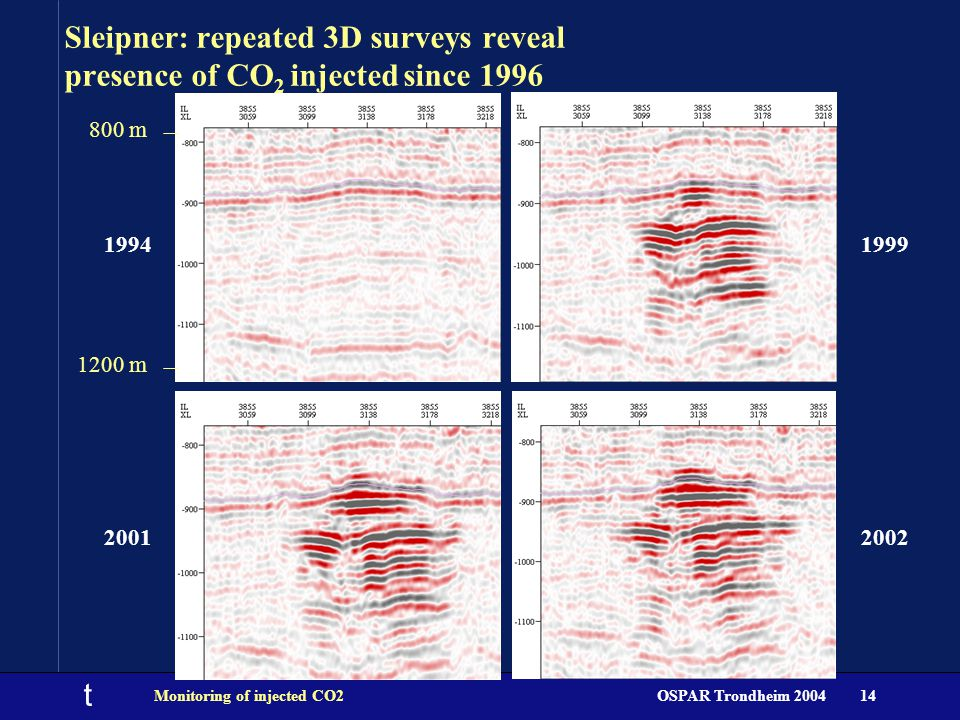 t OSPAR Trondheim 2004Monitoring of injected CO214 Sleipner: repeated 3D surveys reveal presence of CO 2 injected since 1996 1994 1999 20012002 800 m