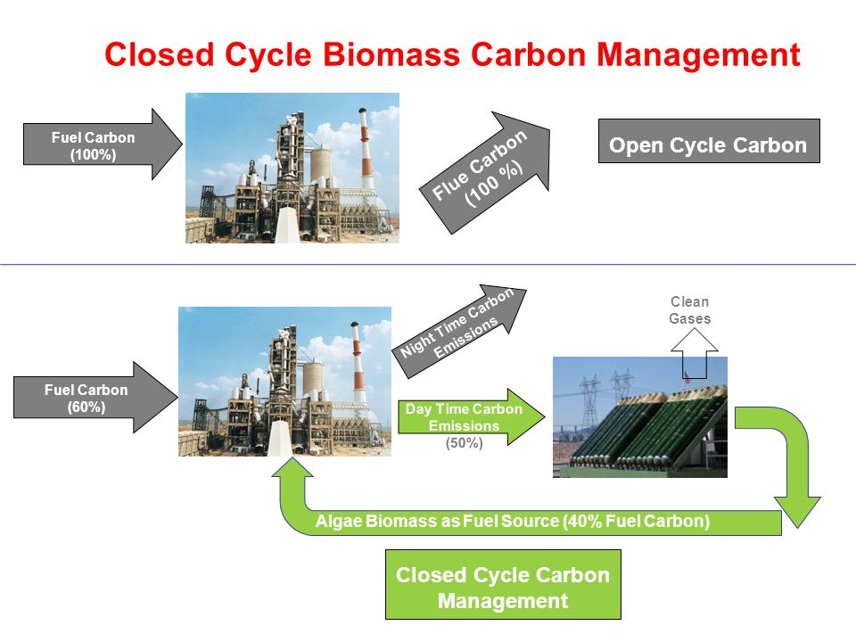 Fuel Carbon (60%) Day Time Carbon Emissions (50%) Flue Carbon (100 %) Fuel Carbon (100%) Open Cycle Carbon Closed Cycle Carbon Management Closed Cycle Biomass Carbon Management Clean Gases Algae Biomass as Fuel Source (40% Fuel Carbon) Night Time Carbon Emissions (50%)