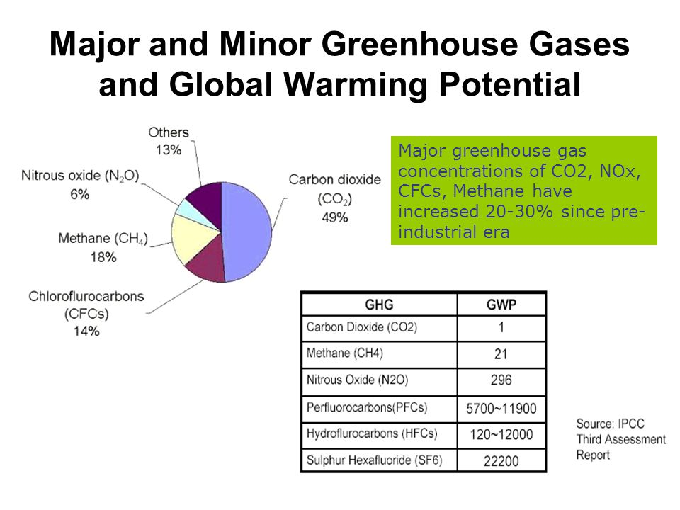 Major and Minor Greenhouse Gases and Global Warming Potential Major greenhouse gas concentrations of CO2, NOx, CFCs, Methane have increased 20-30% since pre- industrial era