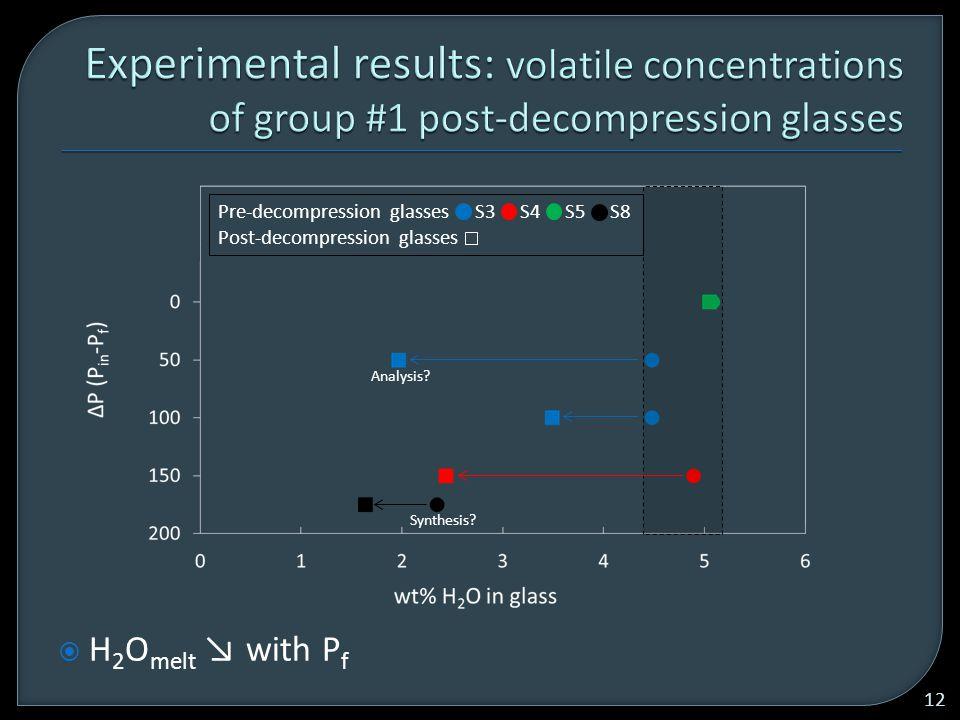  H 2 O melt ↘ with P f 12 Pre-decompression glasses S3 S4 S5 S8 Post-decompression glasses Analysis.