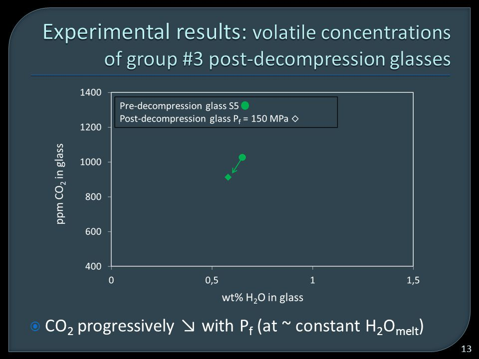  CO 2 progressively ↘ with P f (at ~ constant H 2 O melt ) 13
