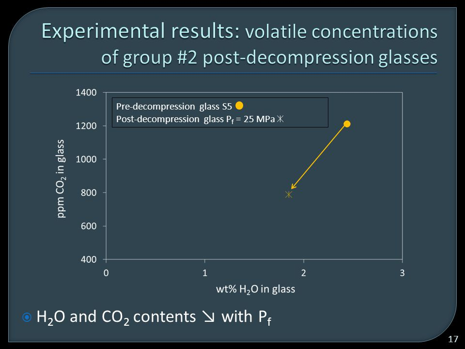 Pre-decompression glass S5 Post-decompression glass P f = 25 MPa  H 2 O and CO 2 contents ↘ with P f 17