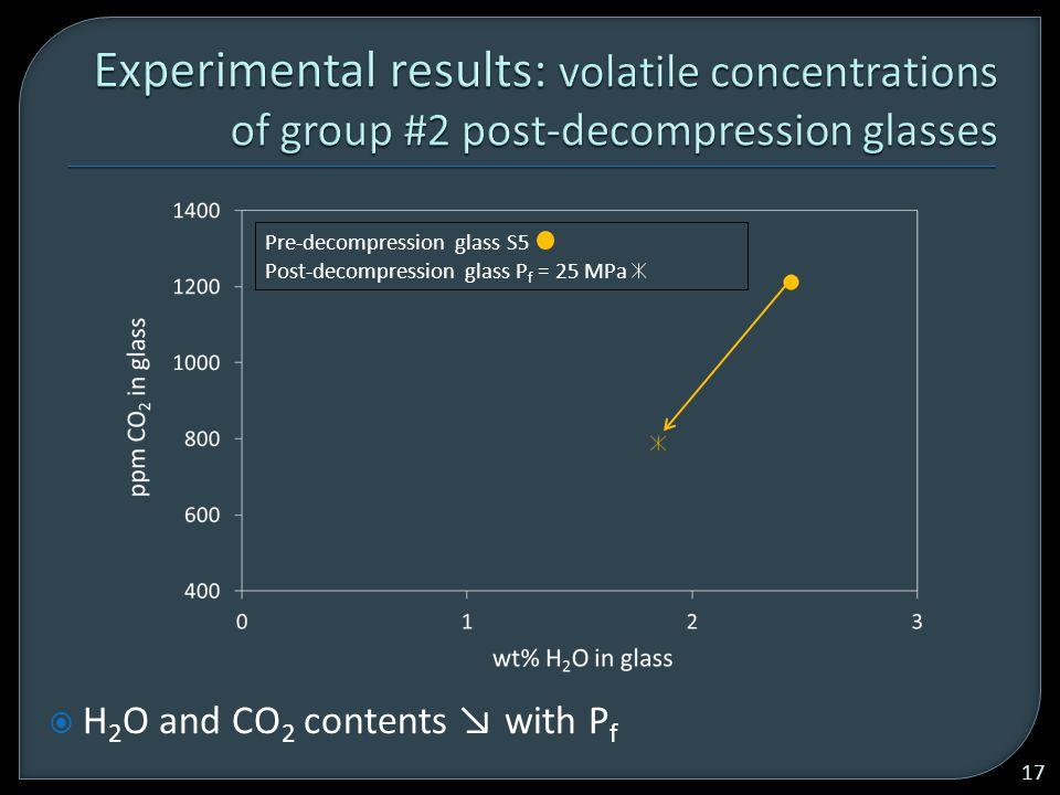 Pre-decompression glass S5 Post-decompression glass P f = 25 MPa  H 2 O and CO 2 contents ↘ with P f 17