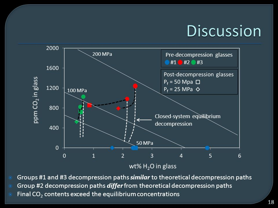  Groups #1 and #3 decompression paths similar to theoretical decompression paths  Group #2 decompression paths differ from theoretical decompression paths  Final CO 2 contents exceed the equilibrium concentrations 18 Pre-decompression glasses #1 #2 #3 Closed-system equilibrium decompression 200 MPa 100 MPa 50 MPa