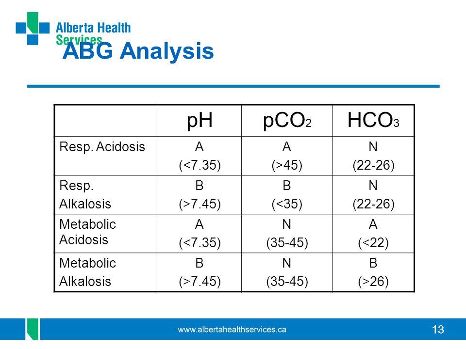 13 pHpCO 2 HCO 3 Resp. AcidosisA (<7.35) A (>45) N (22-26) Resp.