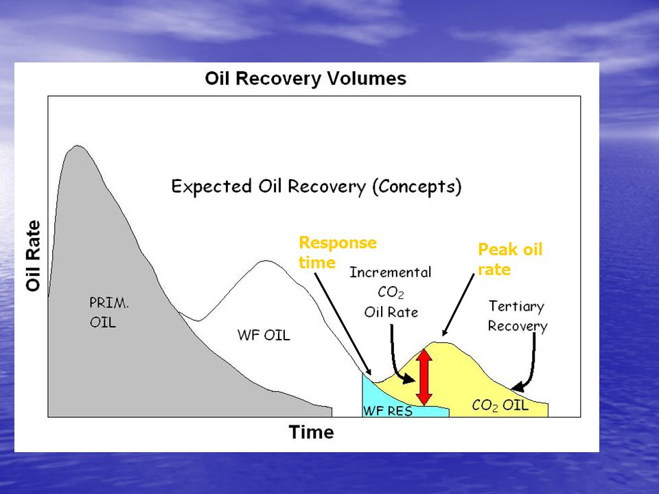 Important  The major objection to CO 2 by oil producers is long pay out times not producers is long pay out times not necessarily total reserves or NPV necessarily total reserves or NPV  initial oil response  large capital exposure