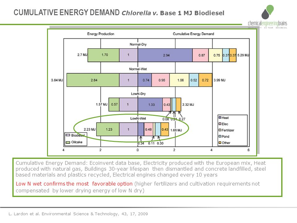 CUMULATIVE ENERGY DEMAND Chlorella v. Base 1 MJ Biodiesel Cumulative Energy Demand: Ecoinvent data base, Electricity produced with the European mix, H