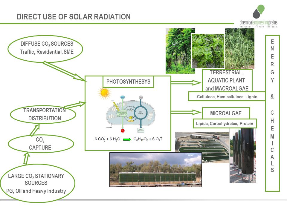DIRECT USE OF SOLAR RADIATION DIFFUSE CO 2 SOURCES Traffic, Residential, SME LARGE CO 2 STATIONARY SOURCES PG, Oil and Heavy Industry ENERGY& CHEMICAL