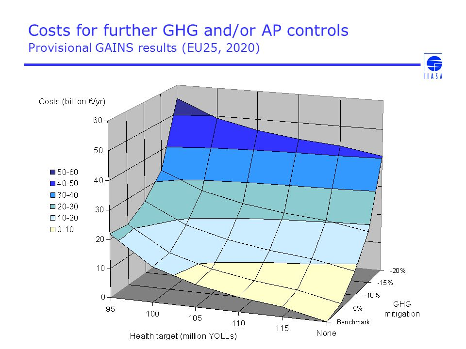 Costs for further GHG and/or AP controls Provisional GAINS results (EU25, 2020)