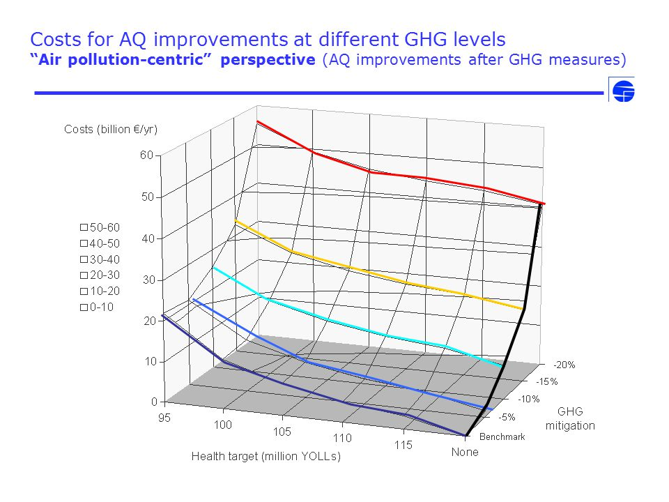 "Costs for AQ improvements at different GHG levels ""Air pollution-centric"" perspective (AQ improvements after GHG measures)"