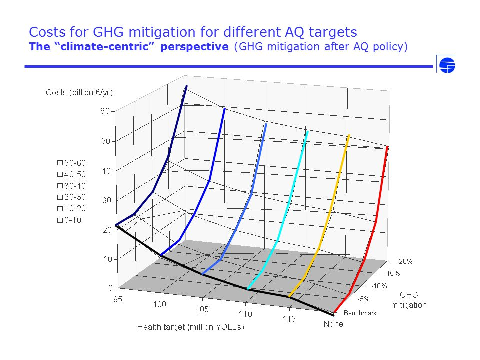 "Costs for GHG mitigation for different AQ targets The ""climate-centric"" perspective (GHG mitigation after AQ policy)"