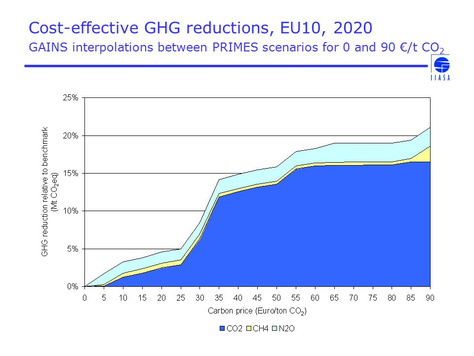 Additional GHG mitigation costs for different AQ targets Provisional GAINS estimates