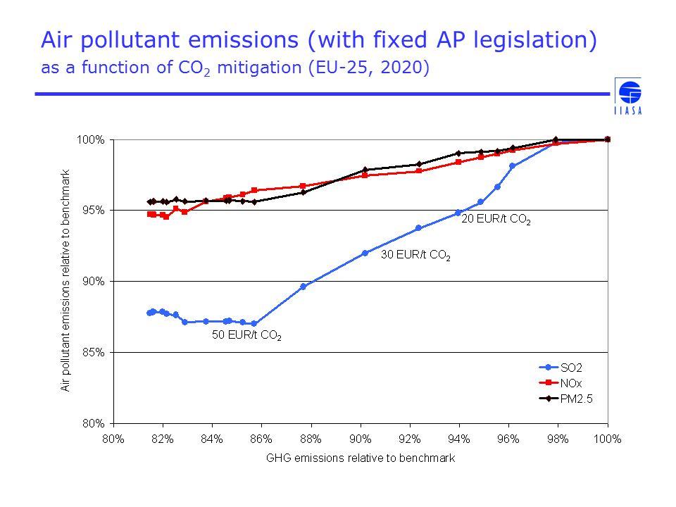 Co-benefits of GHG mitigation on AQ impacts Provisional GAINS estimates, EU-25, 2020