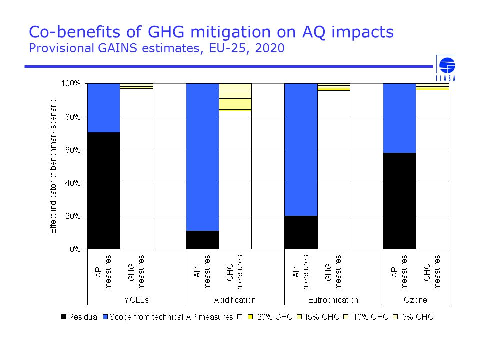 Conclusions All quantitative results are provisional There are physical and economic interactions between the control of air pollution emissions and GHG mitigation If these problems are considered separately: –From the an air pollution perspective: Baseline AP emissions, impacts and control costs (for fixed AP legislation) depend on the level of GHG mitigation Costs of strengthened AQ policies depend on the level of GHG mitigation Further AP control strategies have co-benefits on GHG mitigation costs.