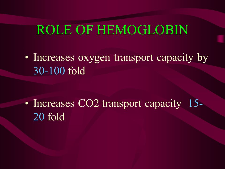 ROLE OF HEMOGLOBIN Increases oxygen transport capacity by 30-100 fold Increases CO2 transport capacity 15- 20 fold