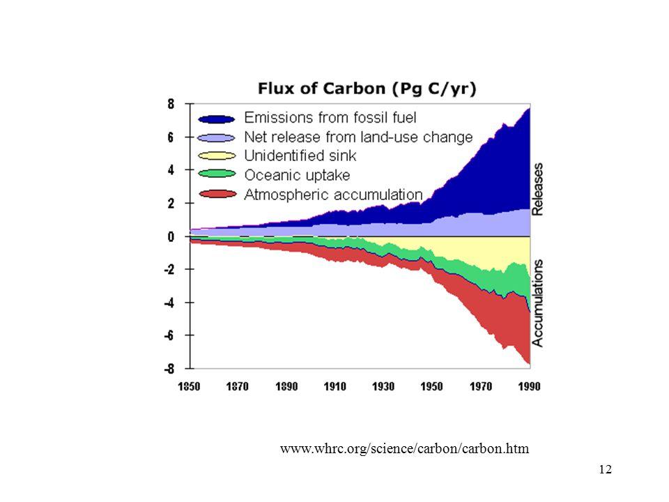 12 www.whrc.org/science/carbon/carbon.htm