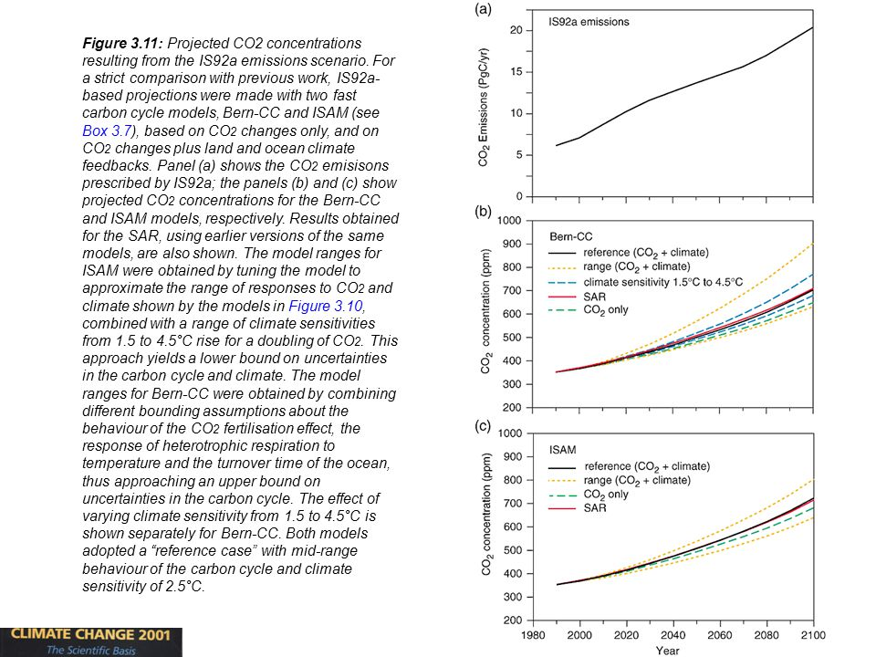 27 Figure 3.11: Projected CO2 concentrations resulting from the IS92a emissions scenario.