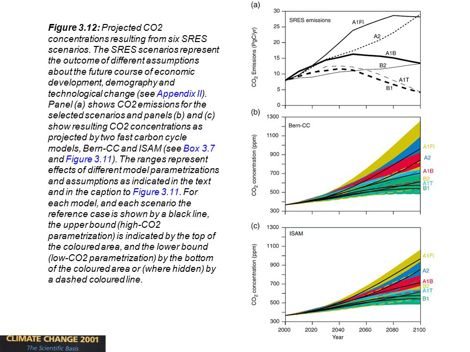 28 Figure 3.12: Projected CO2 concentrations resulting from six SRES scenarios.