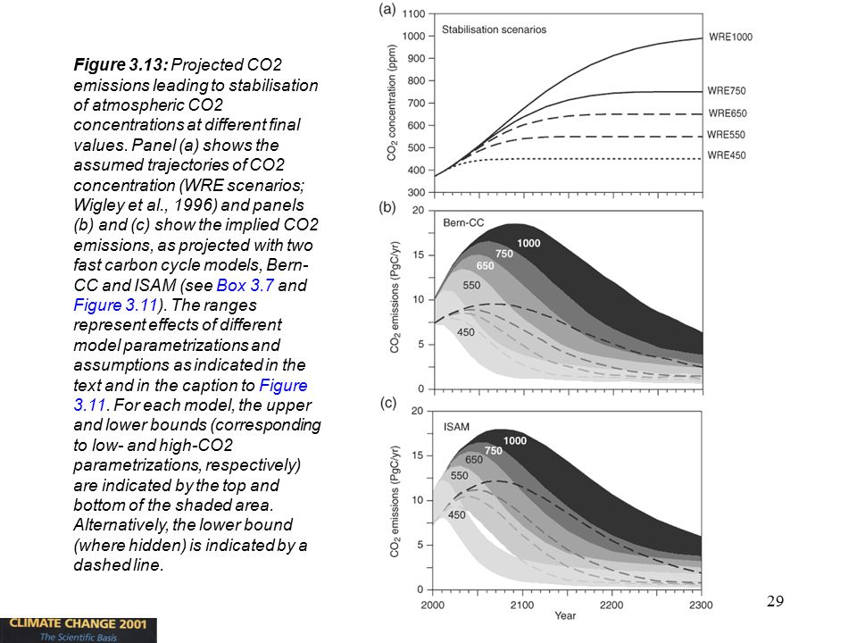 29 Figure 3.13: Projected CO2 emissions leading to stabilisation of atmospheric CO2 concentrations at different final values. Panel (a) shows the assu