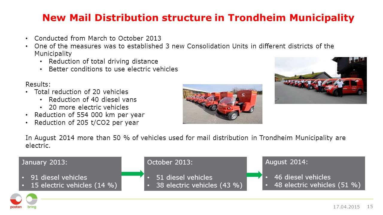 New Mail Distribution structure in Trondheim Municipality 17.04.2015 15 Conducted from March to October 2013 One of the measures was to established 3 new Consolidation Units in different districts of the Municipality Reduction of total driving distance Better conditions to use electric vehicles Results: Total reduction of 20 vehicles Reduction of 40 diesel vans 20 more electric vehicles Reduction of 554 000 km per year Reduction of 205 t/CO2 per year In August 2014 more than 50 % of vehicles used for mail distribution in Trondheim Municipality are electric.
