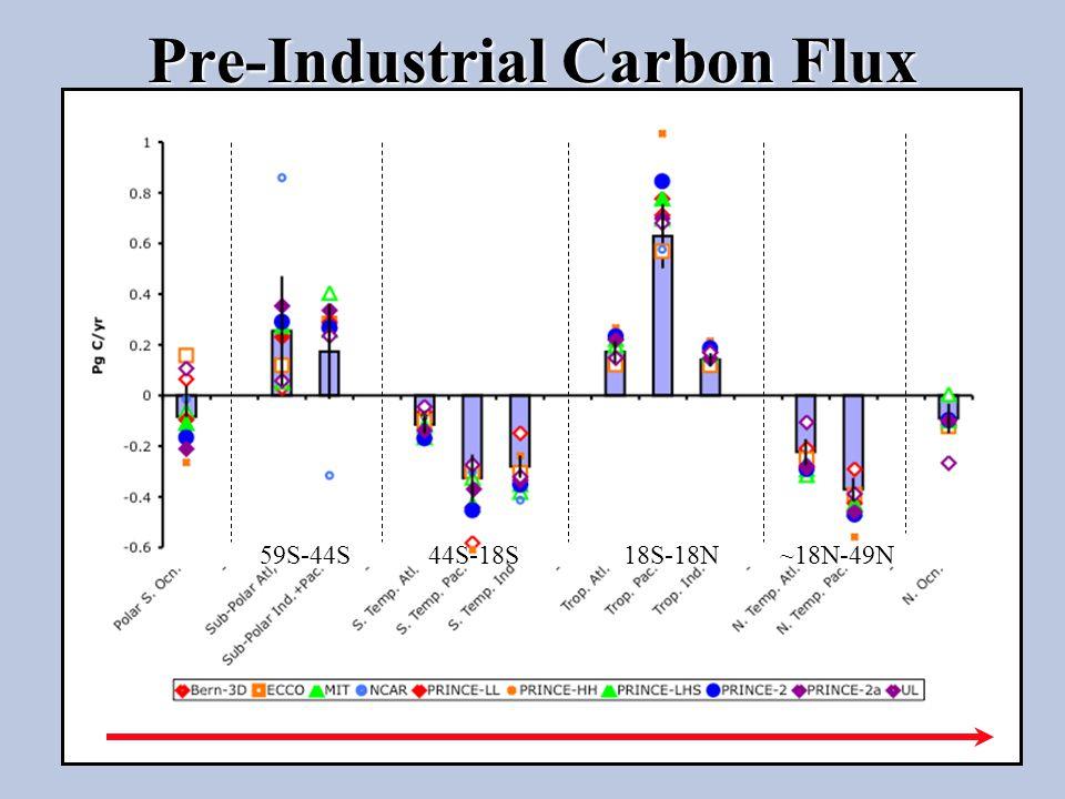 Pre-Industrial Carbon Flux ~18N-49N59S-44S44S-18S18S-18N