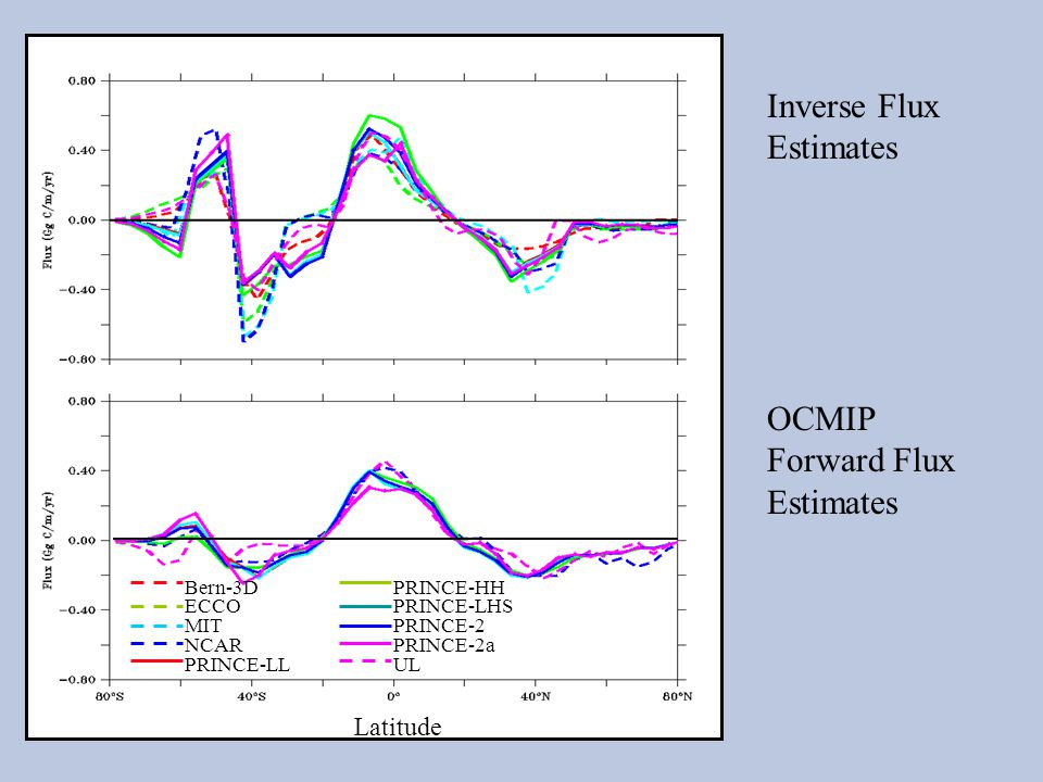 Inverse Flux Estimates OCMIP Forward Flux Estimates Latitude Bern-3DPRINCE-HH ECCOPRINCE-LHS MITPRINCE-2 NCARPRINCE-2a PRINCE-LLUL