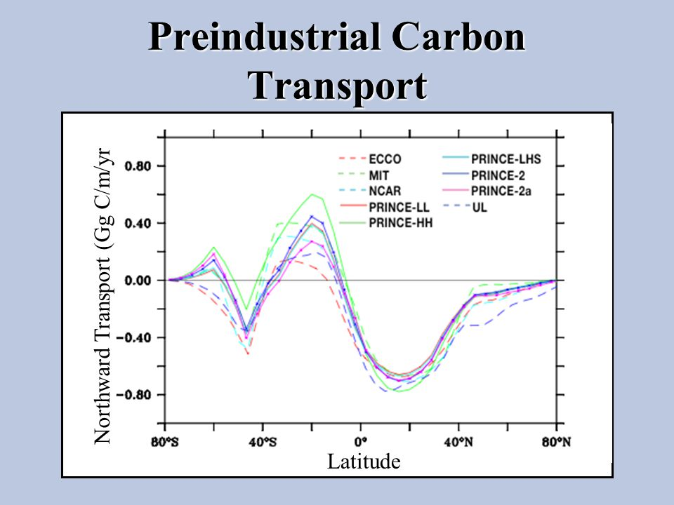 Preindustrial Carbon Transport Latitude Northward Transport (Gg C/m/yr