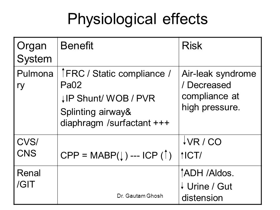 Dr. Gautam Ghosh Physiological effects Organ System BenefitRisk Pulmona ry FRC / Static compliance / Pa02 IP Shunt/ WOB / PVR Splinting airway& diaphr