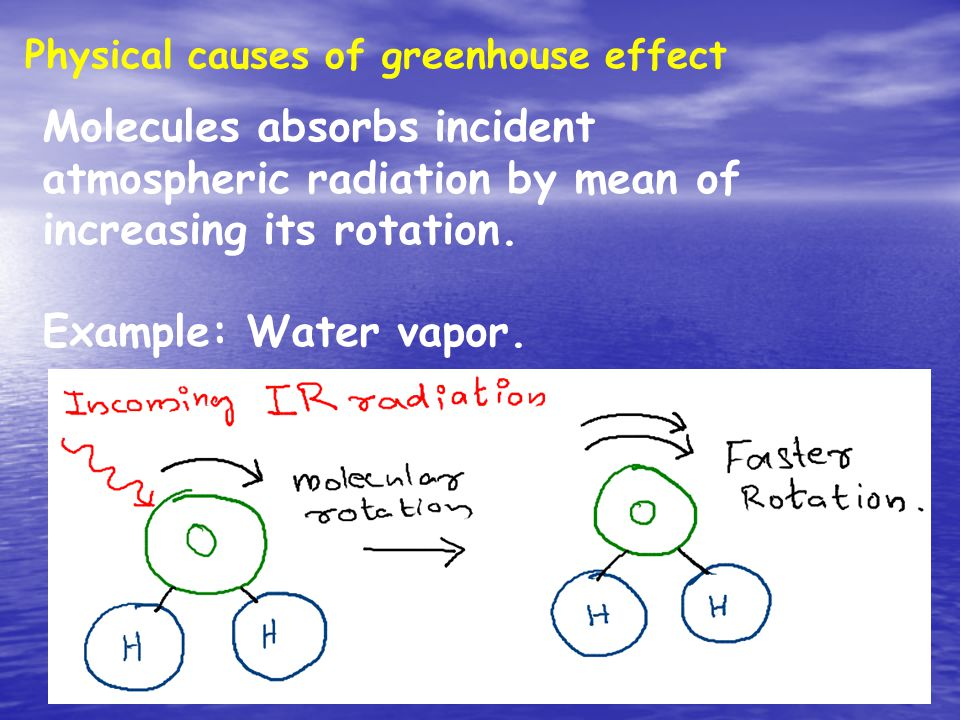 Physical causes of greenhouse effect Molecules absorbs incident atmospheric radiation by mean of increasing its rotation.