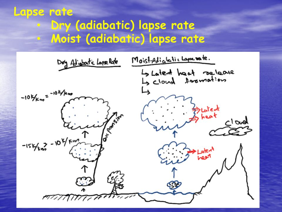 Lapse rate Dry (adiabatic) lapse rate Moist (adiabatic) lapse rate
