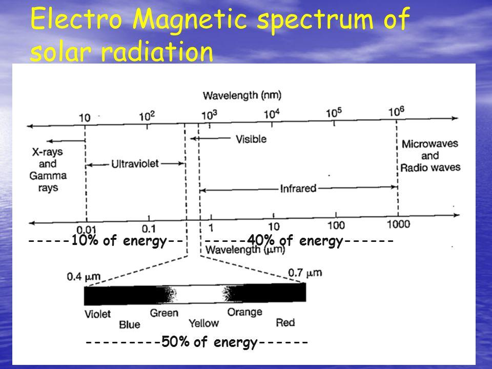 Electro Magnetic spectrum of solar radiation -----40% of energy-----------10% of energy-- ---------50% of energy------
