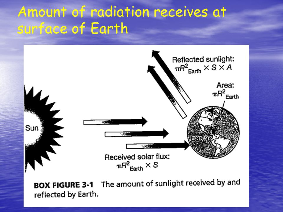Amount of radiation receives at surface of Earth