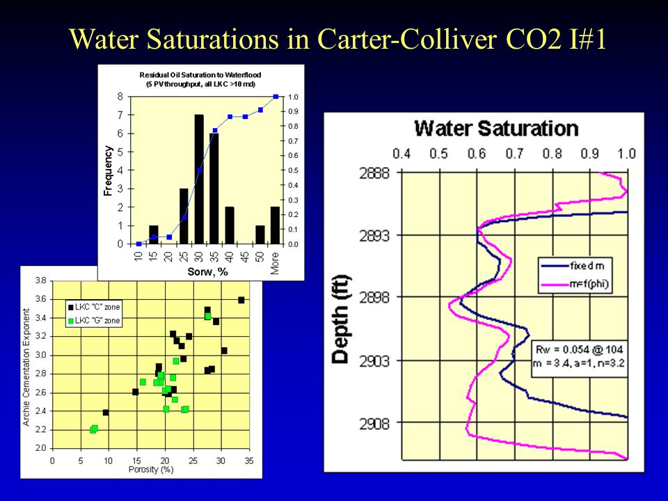 Water Saturations in Carter-Colliver CO2 I#1