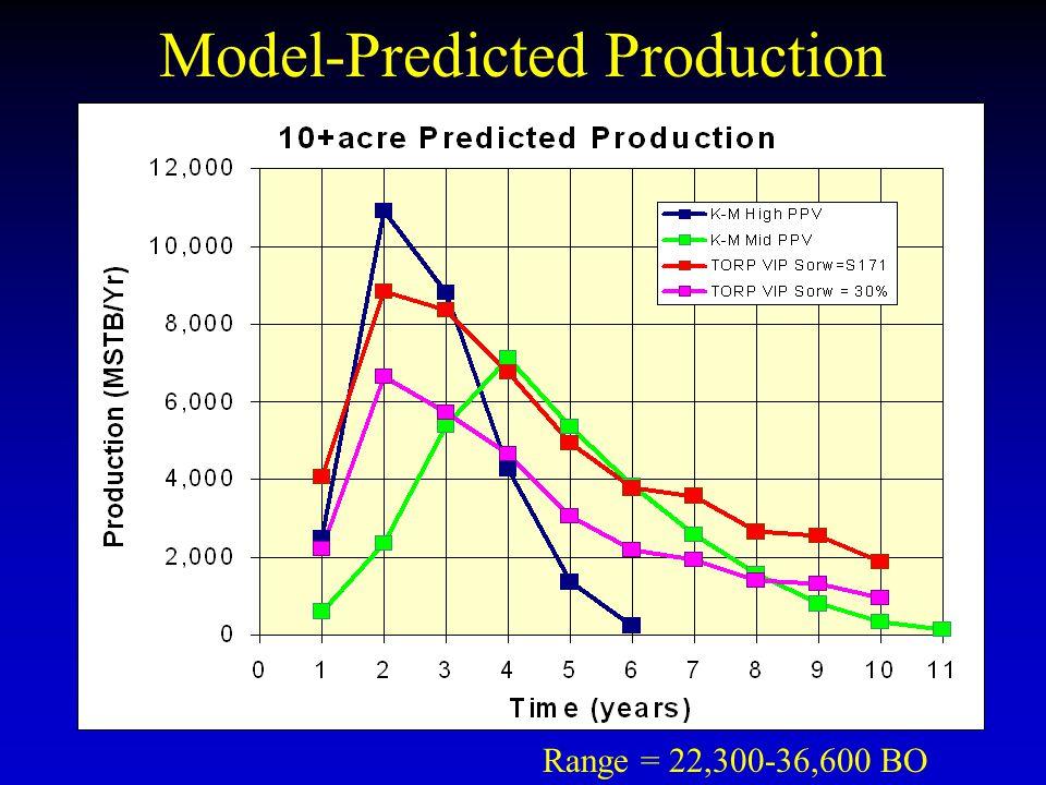 Model-Predicted Production Range = 22,300-36,600 BO