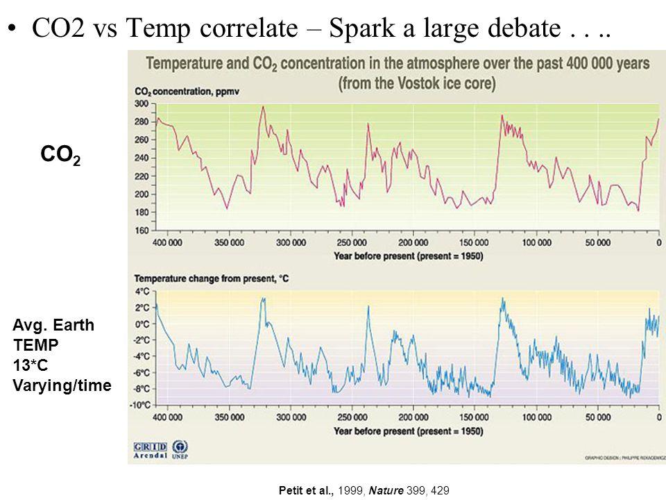 CO2 vs Temp correlate – Spark a large debate.... CO 2 Avg.