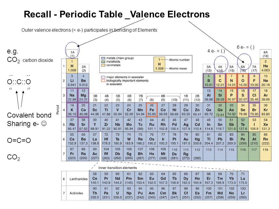 Recall - Periodic Table _Valence Electrons Outer valence electrons (= e-) participates in bonding of Elements e.g.